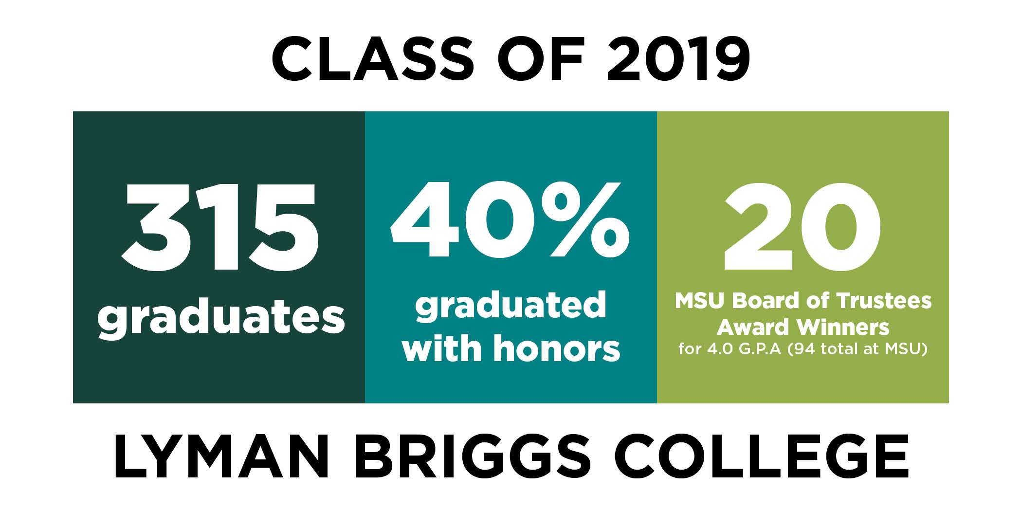 Spring 2019 Commencement at a Glance